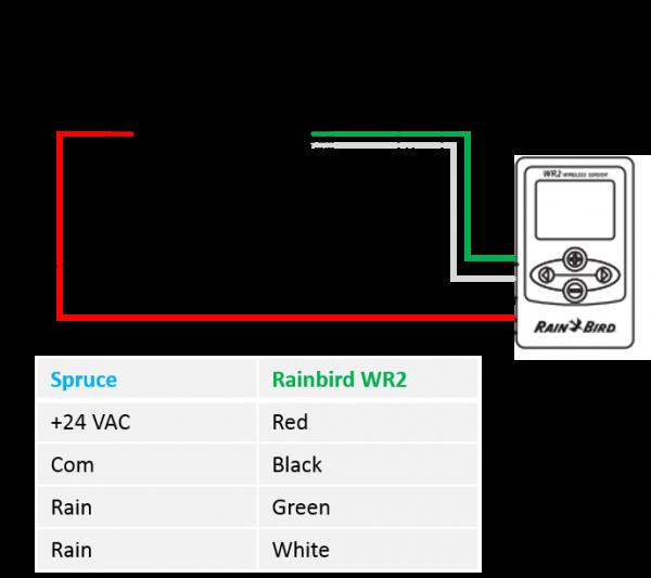 Rainbird Rain Sensor