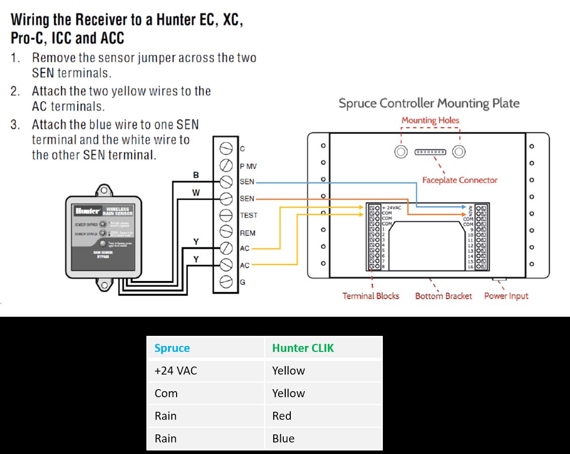 Spruce_Hunter1 rain sensor installation (gen 1) spruce support irritrol rain sensor wiring diagram at crackthecode.co