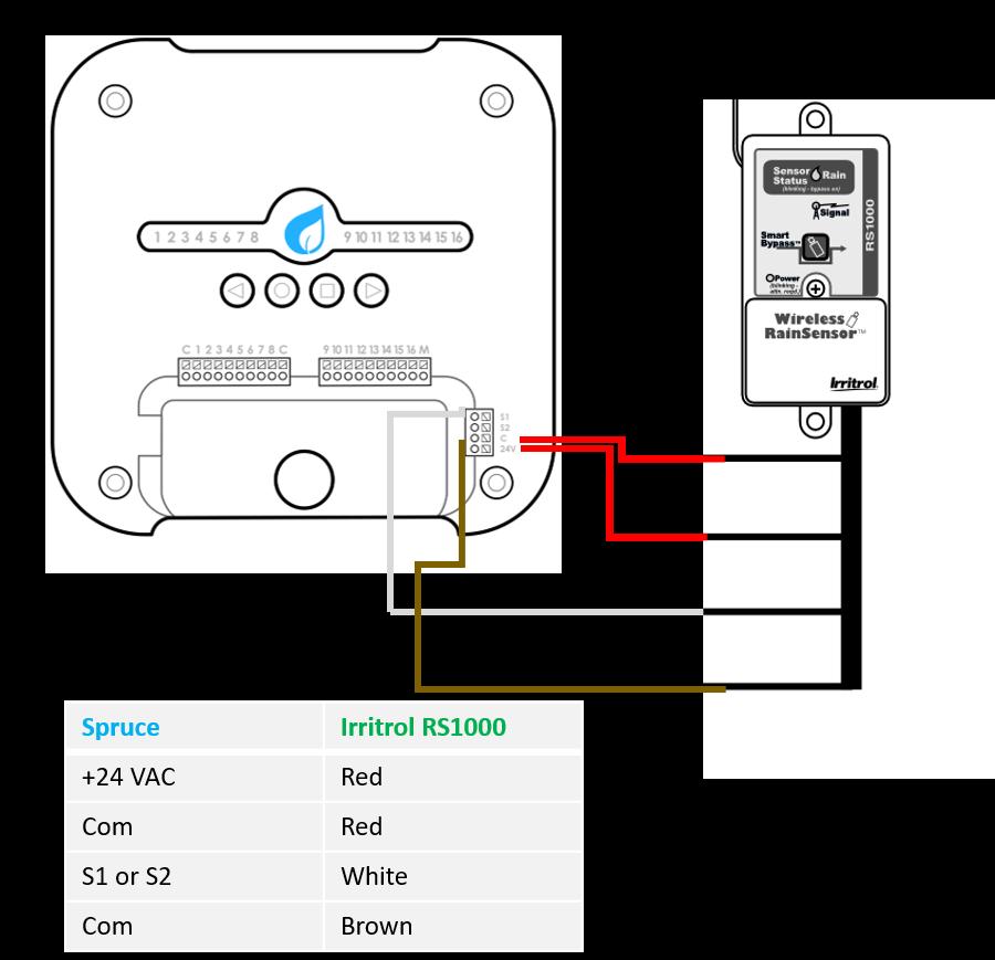rain sensor installation  gen 2