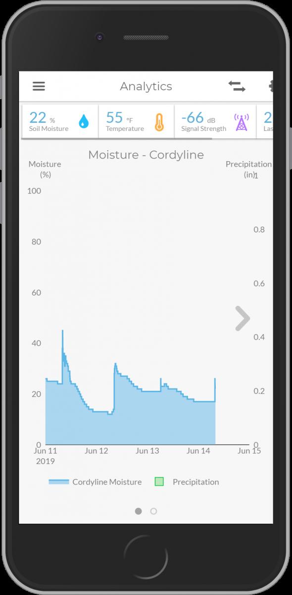 Spruce Moisture Sensor Chart