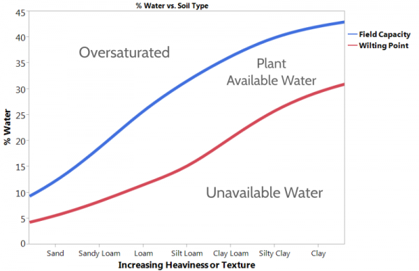 Field Capacity, Wilting Point, Available and Unavailable water vs. Soil Texture
