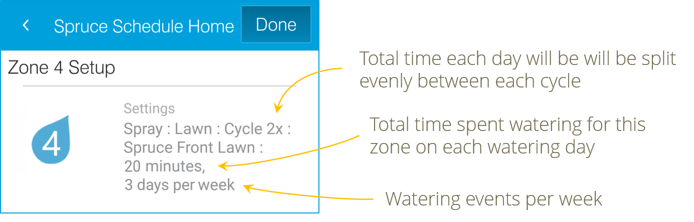 Explanation of Zone Watering Overview