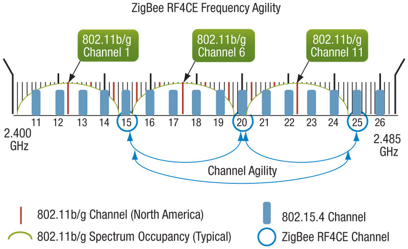 Compare Wi-Fi channel to ZigBee channel